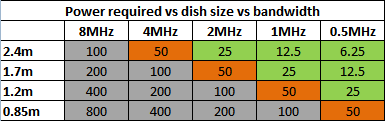 power vs dish vs bandwidth.png